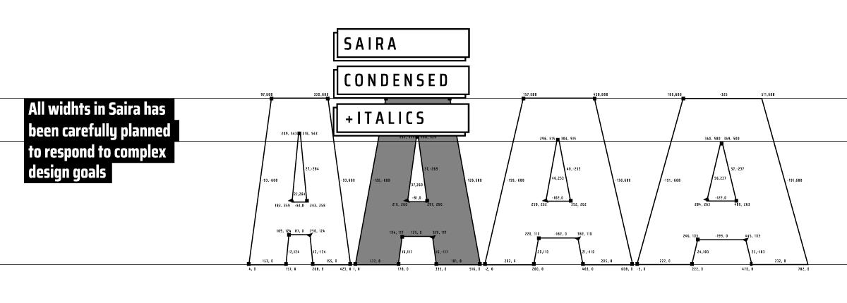 Saira Condensed - Slider 1