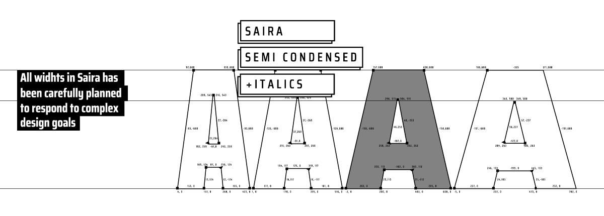 Saira Semi Condensed - Slider 1